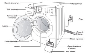 comment installer votre machine à laver ? - Installer Robinet Machine A Laver